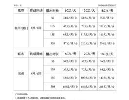 灏景传媒—福州、厦门、泉州、漳州、南平、宁德、三明、莆田、龙岩共11737台电梯广告位组合
