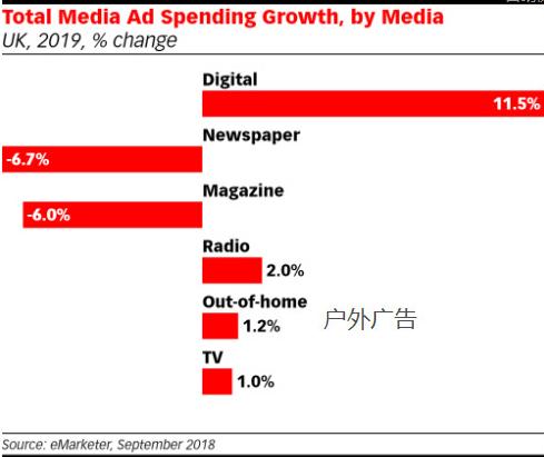 互联网时代,为什么广告主还在选择户外广告?