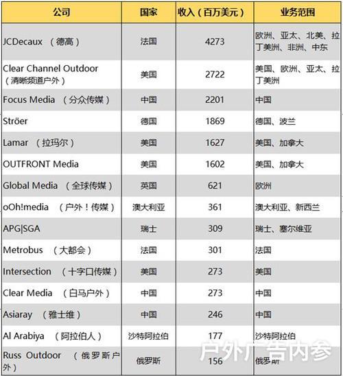 全球前15名户外媒体2018年营收排行,中国3家公司上榜