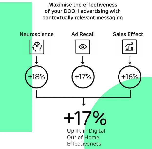 营销5.0时代,户外广告最能驱动消费!