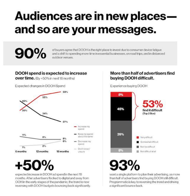 影响力明显高于社交媒体,数字化注定是户外广告的未来!