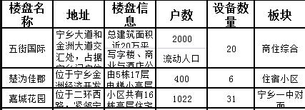 湖南长沙宁乡县宁乡大道和金洲大道交汇处五街国际高端住宅LCD电子屏